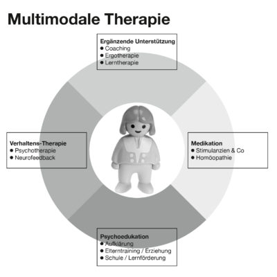 03bMultimodale-Therapie